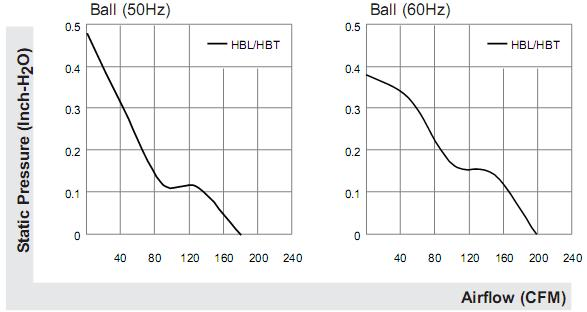 График давления вентиляторов Sunon 171x151x51mm